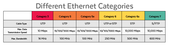 Different Ethernet Categories Chart