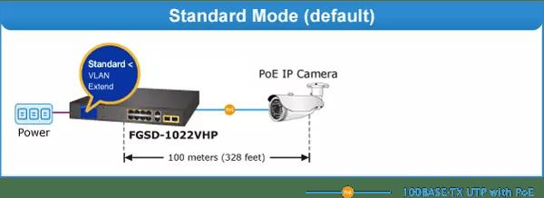 FGSD-1022VHP Standard Mode