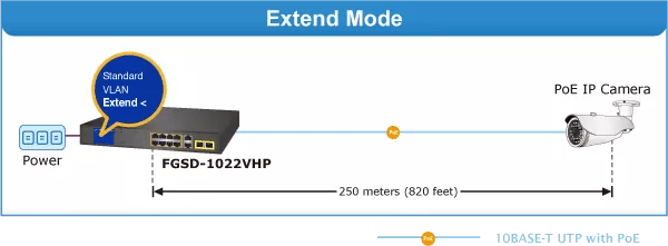 FGSD-1022VHP Extend Mode