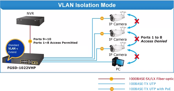 FGSD-1022VHP VLAN Isolation Mode