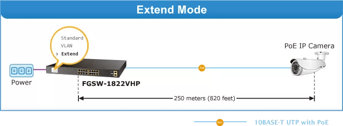 FGSW-1822VHP Extend Mode