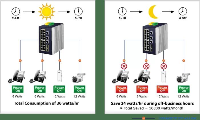 PoE Energy Saving