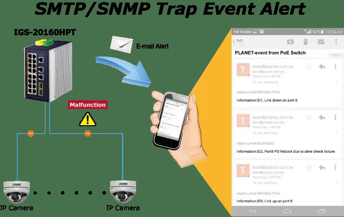 SMTP/SNMP Trap Event