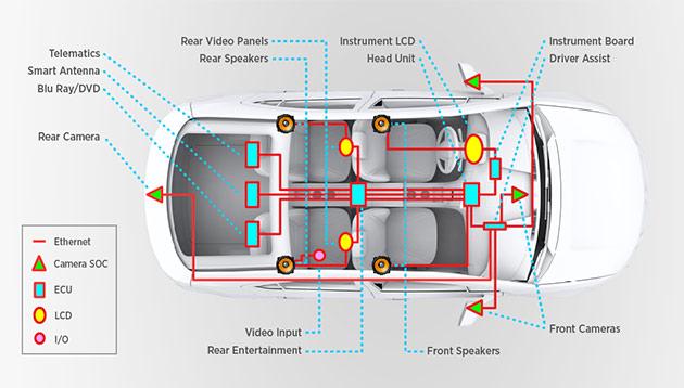 802.3bw Car Ethernet
