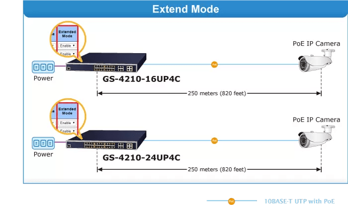GS-4210-24UP4C Extend Mode