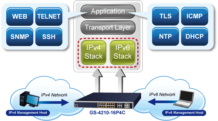 IPv6/IPv4 Dual Stack Management
