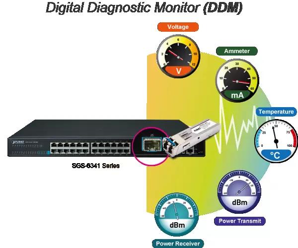 SGS-6341-24P4X DDM