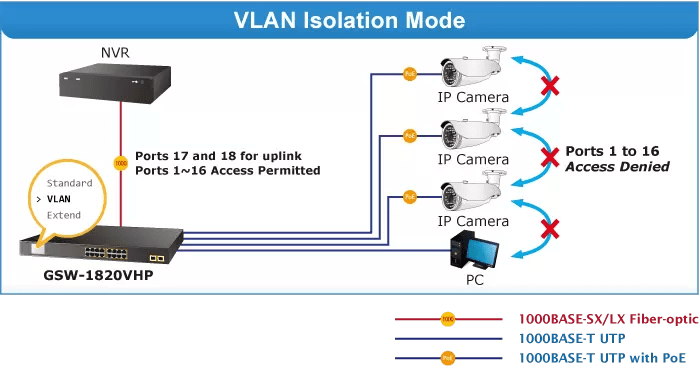 GSW-1820VHP VLAN Isolation Mode
