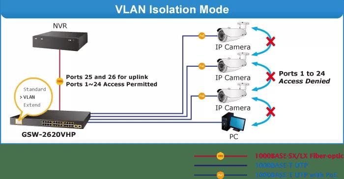 GSW-2620VHP VLAN Mode