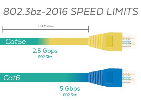 802.3bz Speed Limits
