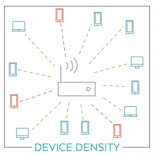 Device Density