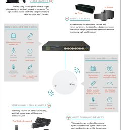 poe switch home network infographic [ 1200 x 2014 Pixel ]
