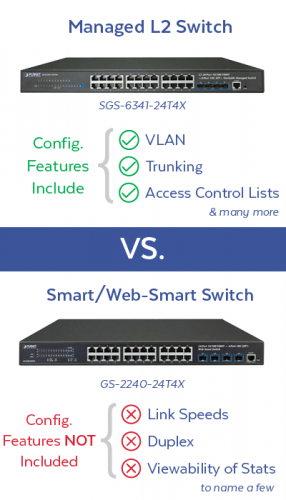 Managed vs. Smart Switches