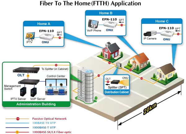 EPN-110 FTTH Application