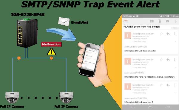 SNTP/SNMP
