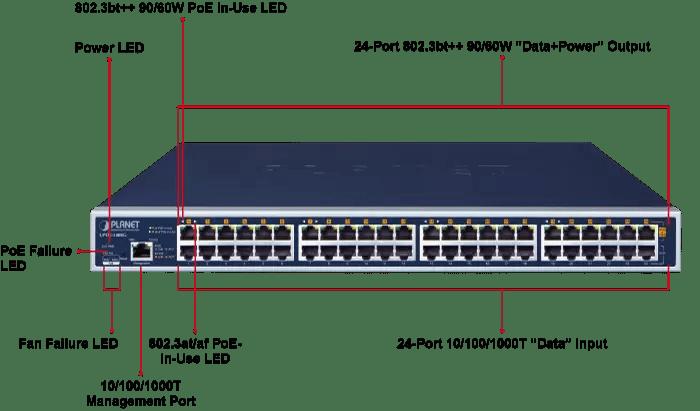 UPOE-2400G PoE Hub Ports