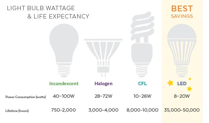 light-bulb-life-expectancy