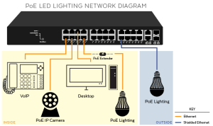 5 Major Reasons To Upgrade Lighting Systems with PoE