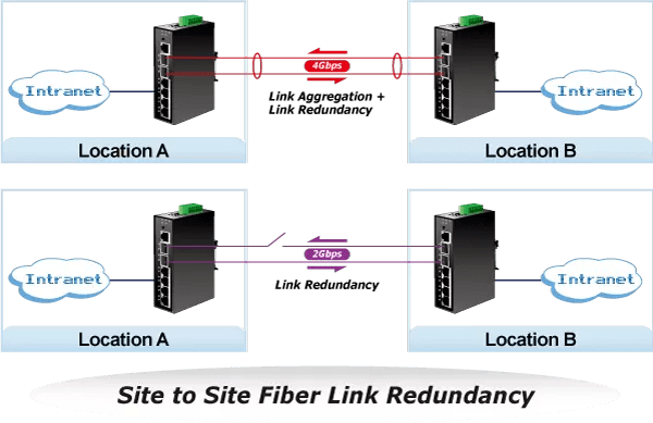 Site to Site Fiber Redundancy