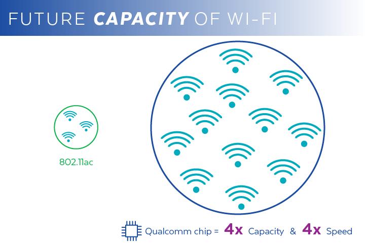 Wi-Fi Capacity