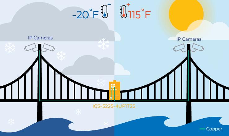 IGS-5225-4UP1T2S Bridge Application Diagram