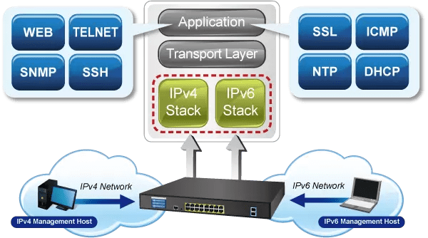 GS-5220-16UP2XVR IPv6 Networking
