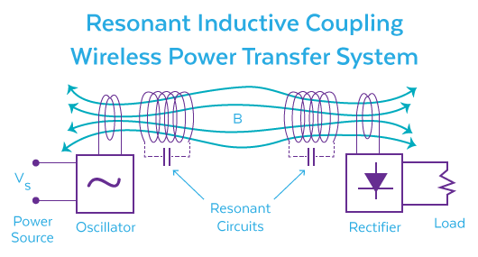 Resonant Coupling Diagram