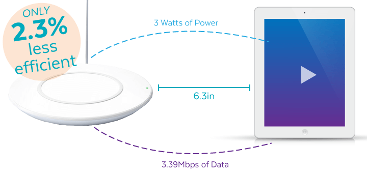 Wireless Charging Distance
