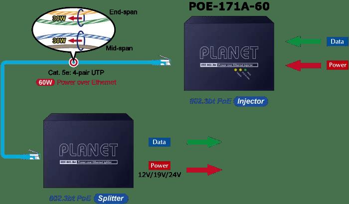 POE-171A-60 60W PoE