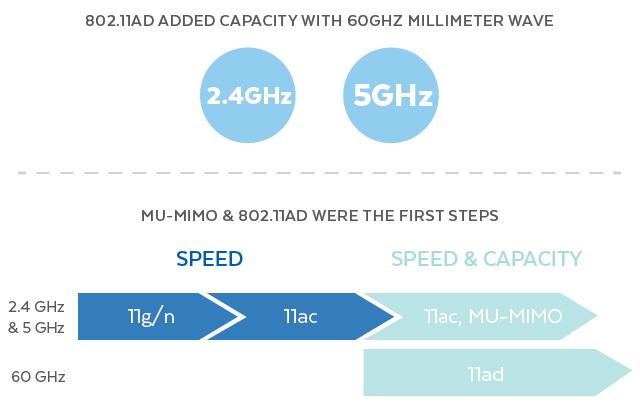802.11ad WiFi