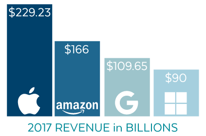 Virtual Assistant Revenue 2017