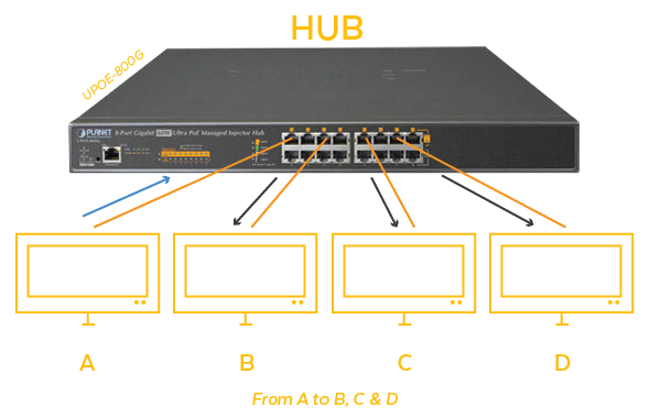 What does an ethernet hub do?