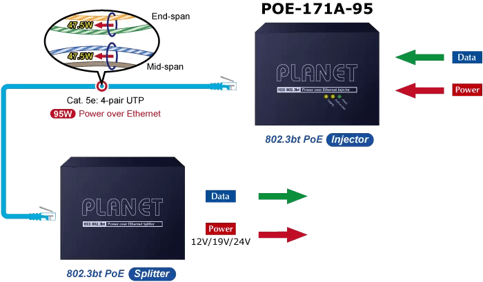 POE-171A-95 PoE over 4-Pair