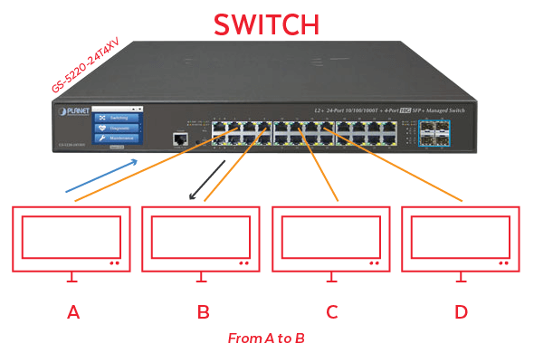 What does an ethernet switch do?