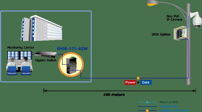 IPOE-171-95W Application Diagram