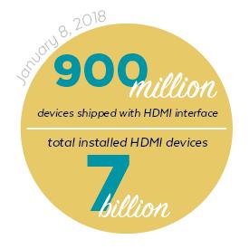 HDMI Statistics
