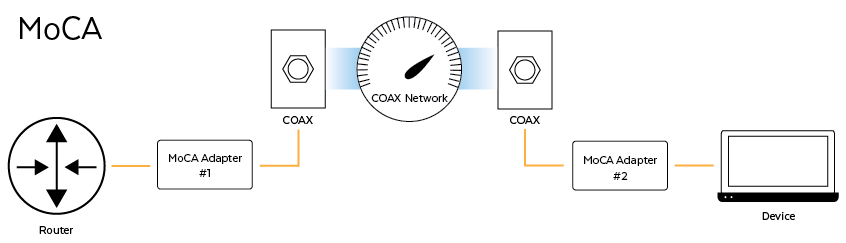 Multimedia over COAX (MoCA) Application Diagram