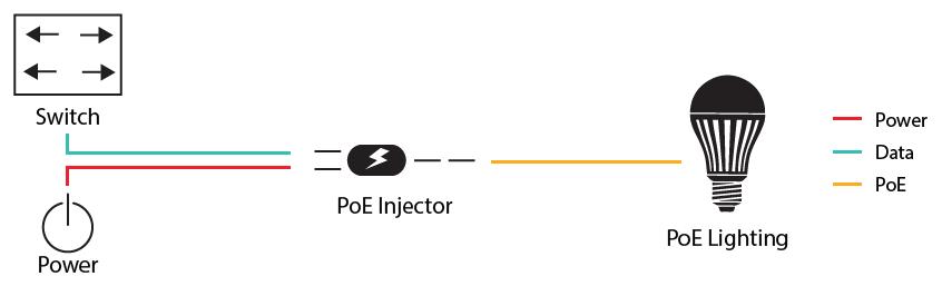 PoE Injector Application Diagram