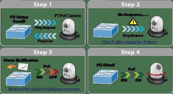 WGR-500-4PV PD Alive Check