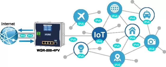WGR-500-4PV IPv6 Network