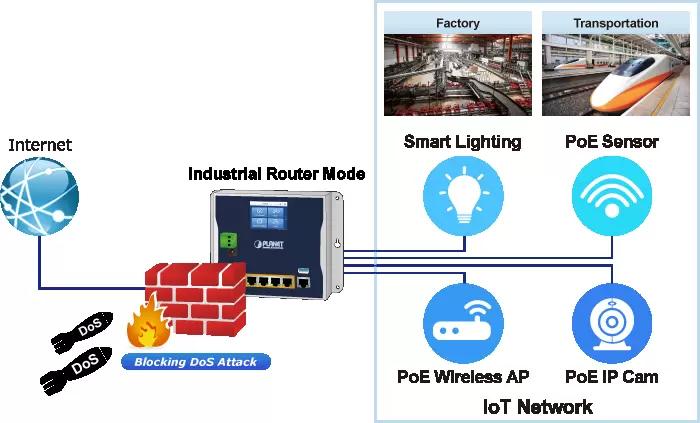WGR-500-4PV Firewall Protection