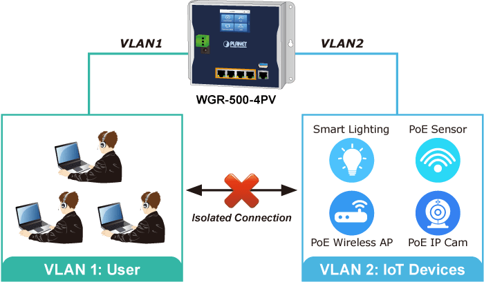 WGR-500-4PV VLAN Support