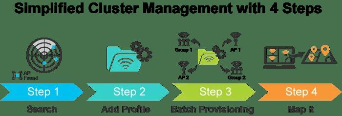 WGR-500-4PV Cluster Management