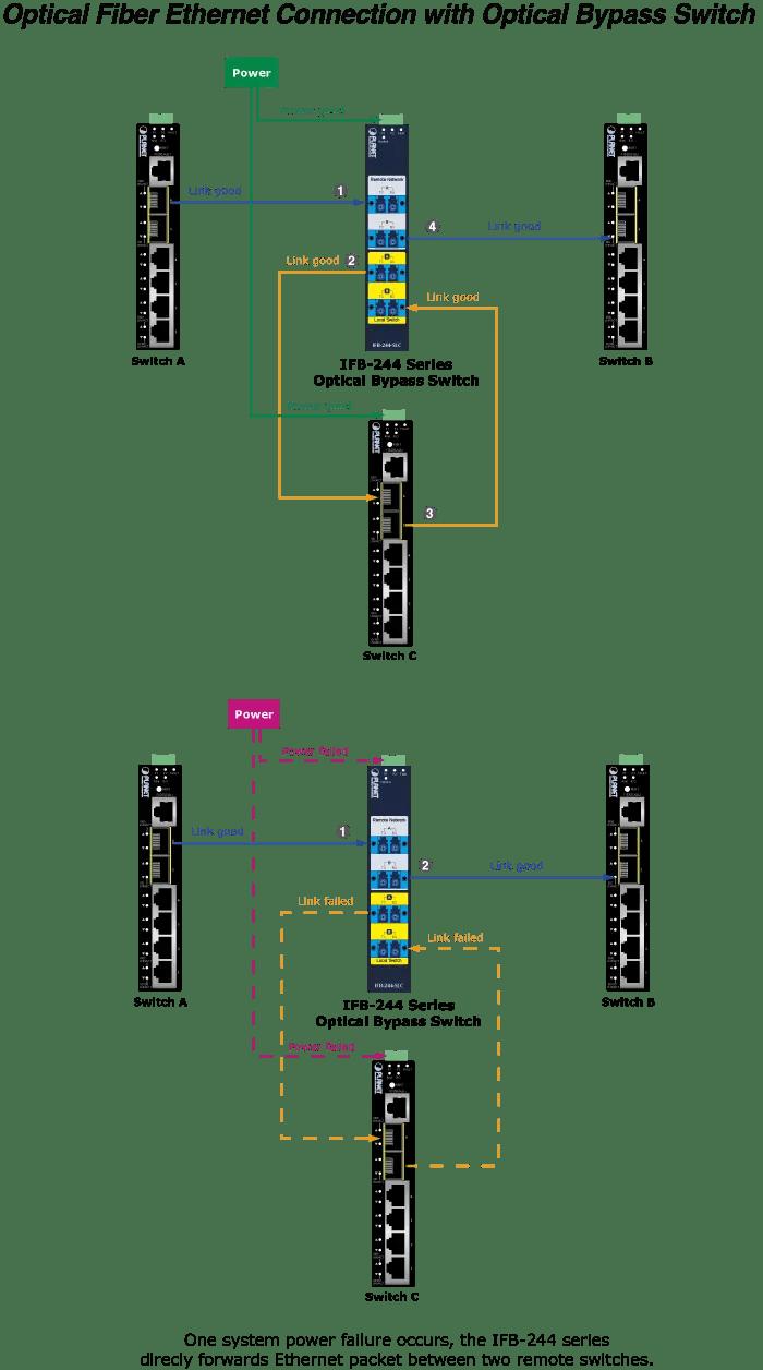 Optical Fiber Ethernet Connection