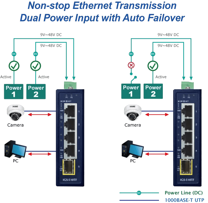 IGS-510TF Dual Power Input