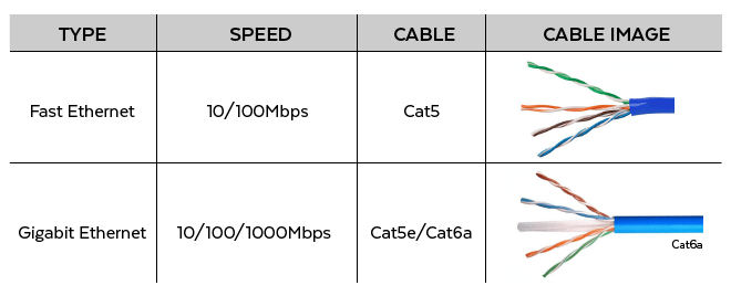 [DIAGRAM_38YU]  What is Gigabit Ethernet? How is It Used with PoE? | Images Of Gigabit Ether Wiring Diagram Wire |  | Planet Technology USA