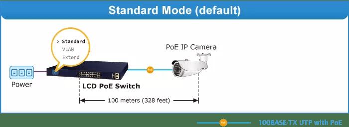 FGSW-2022VHP Standard Mode
