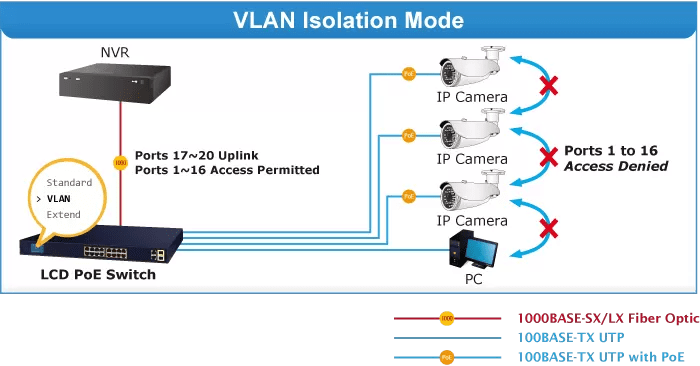 FGSW-2022VHP VLAN Mode
