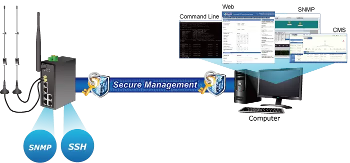 Secure Management