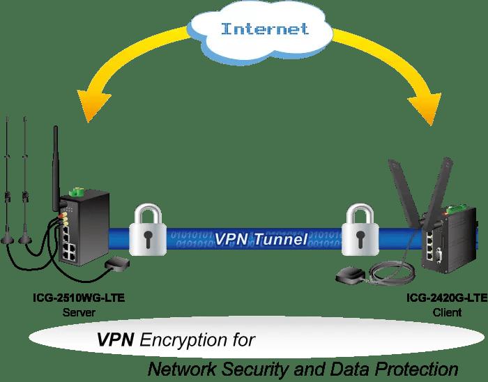 VPN Solution